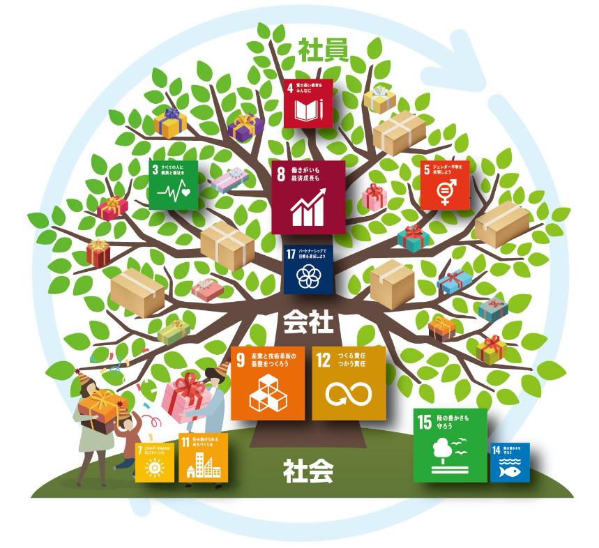 SDGs | 株式会社共進ペイパー&パッケージ