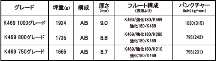 k469グレード